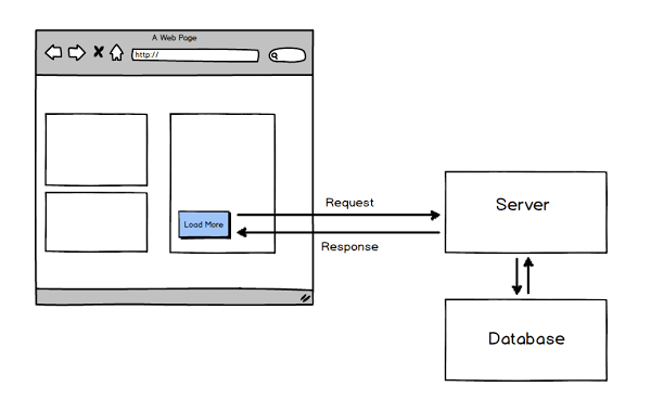 Ajax Architecture Overview